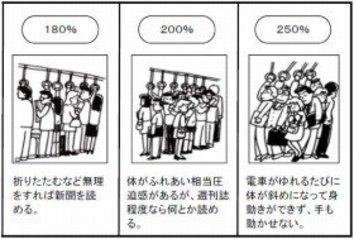 この夏の通勤怖い! 「混雑率200%」の東京脱出すべきか
