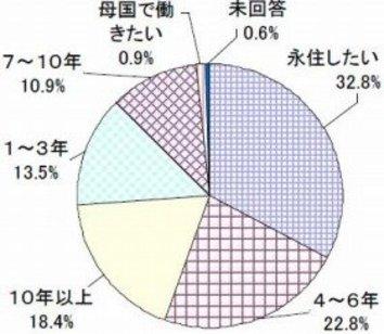 日本で働きたい外国人留学生 「10年以上」「永住したい」半数超える