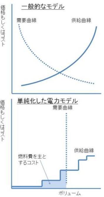 日本の経済戦略を考える「電力需給モデル」の作り方