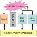 理不尽な日本の「非正規雇用の壁」 アジア海外就職で乗り越える