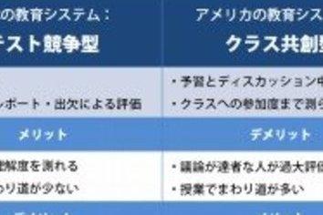 「クラスへの『参加度』を評価」ってどういうこと? 日本とは「正反対」の教育システムから得られるものとは