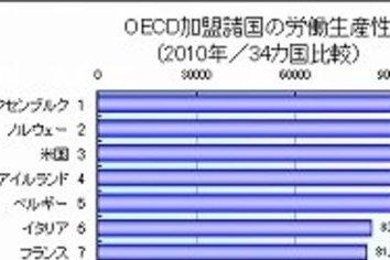 「サービス残業」糾弾で日本企業崩壊? 問題は生産性の向上だ