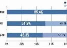 「就活における自己PR動画の活用」が、就活生の半数超から賛同を得た理由
