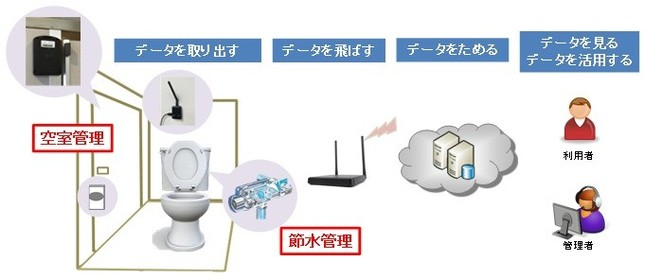 KDDI IoTクラウド 「トイレ空室管理」「トイレ節水管理」のイメージ