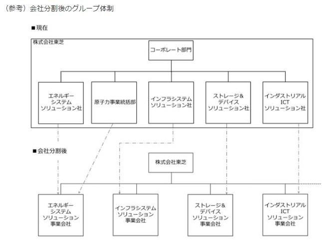 分社後のグループ体制(プレスリリースより)