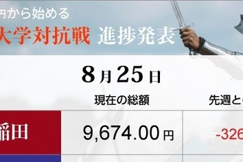 北朝鮮リスクで明暗 明大「勝ち」を積み上げ、早大は1歩後退