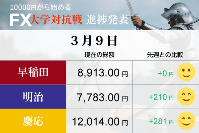 揺れるドル円相場 早慶明が積極的に挑む!