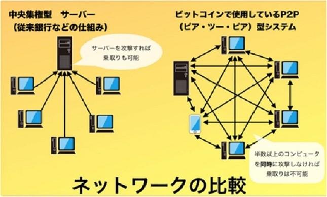 仮想通貨は「分散型ネットワーク」のおかげだ!