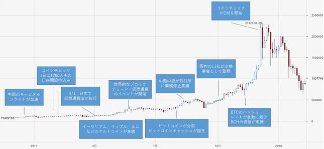 2017年のビットコインの価格推移とイベント