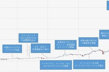 仮想通貨が高騰するワケを解き明かす! ヒントは「グローバル」だから?(ひろぴー)