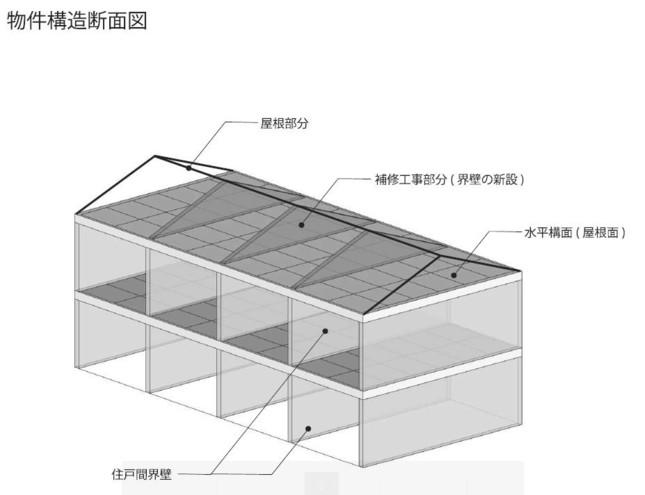 問題のアパートの構造図。屋根の部分の「界壁」ないため新設するという(レオパレス21の公式サイトより)