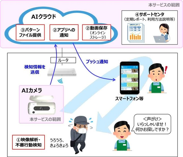 「AIガードマン」の仕組み(NTT東日本・アースアイズのプレスリリースより)