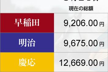 ドル上昇に、慶応が抜け目なく 早稲田はじっとガマンを貫いて......