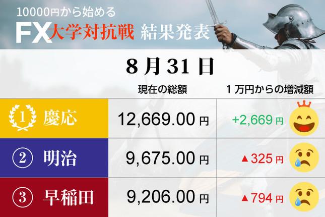 慶応大が、ひとり勝ち!