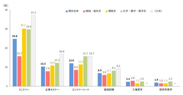 就職活動量(社数/8月時点)