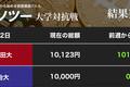 慶大「リップル」でウハウハ 早大、明大もそろってニンマリ(「カソツー」大学対抗戦)
