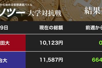 米中間選挙を「無事」に通過 XRP、ETH上昇で明大と慶大がニンマリ(「カソツー」大学対抗戦)