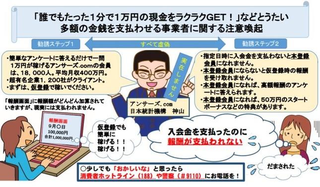 トンデモない日本統計機構の手口がこれ!(消費者庁提供)