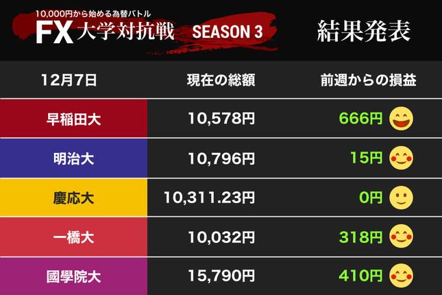 早稲田大、一橋大がそろって1万円台に回復!