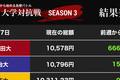 軟調なドル円相場のなか、早稲田大と一橋大が「1万円」復帰(FX大学対抗戦)