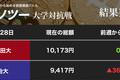笑うのはどっちだ!? XRPを売った慶應大、買い増した國學院大(カソツー大学対抗戦)