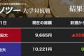 「リップル」をめぐる攻防、慶應大の「売り」は正解なのか?(カソツー大学対抗戦)