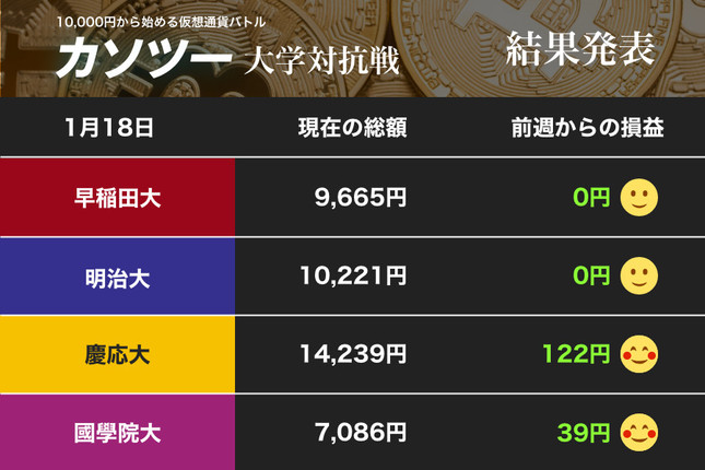 ジリ貧の仮想通貨市場で、慶應大と國學院大が伸ばす