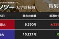 仮想通貨、方向感欠く相場 早稲田大、慶應大、國學院大、そろって泣く(カソツー大学対抗戦)