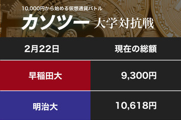 BTC=40万円突破の大幅上昇に希望 慶應大はETHを狙い撃つ(カソツー大学対抗戦)