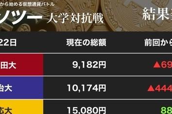仮想通貨は落ち着きを取戻してきたのか 慶大が1万5000円まで利益積み上げ(カソツー大学対抗戦)