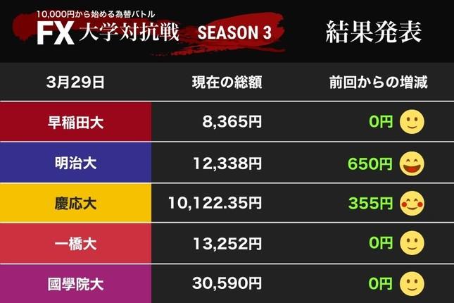 慶應大が1万円台に回復!