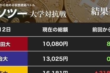 ビットコイン、60万円突破も 伸びないリップルに頭抱える早慶、國學大(カソツー大学対抗戦)