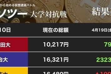 Facebook仮想通貨に参入 ビットコイン「爆上げ」に乗った明大「まだイケる!」(カソツー大学対抗戦)