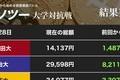 ビットコイン150万円に迫る 「爆上げ」に明大が歓喜の首位逆転! 慶大が追う(カソツー大学対抗戦)