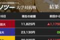 仮想通貨、軒並み10%超の大幅下落 リップルに泣く早慶、國學大(カソツー大学対抗戦)