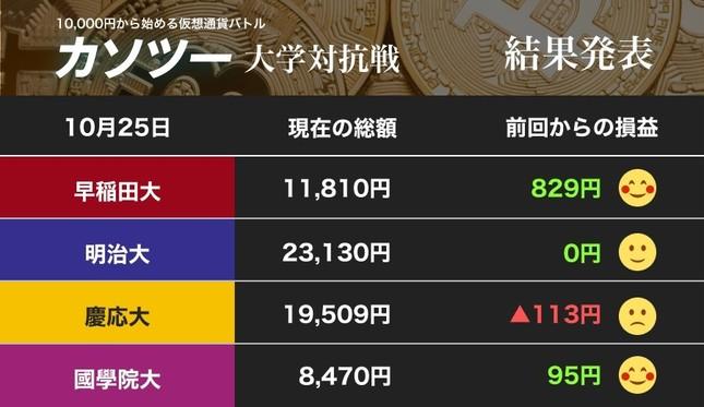早稲田大学、大幅アップにニンマリ!