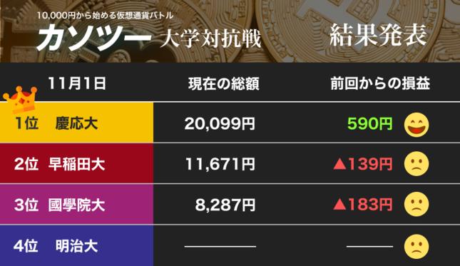 優勝は慶応義塾大学! 2倍に殖えた!!