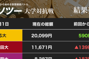 ビットコイン、一時109万円を突破 仮想通貨バトルは最終戦 勝った大学は......(カソツー大学対抗戦)