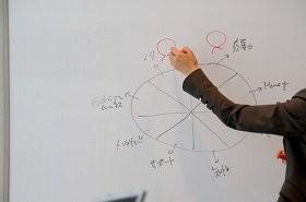 近年の企業研修は「コーチング」で「気づき」を促す