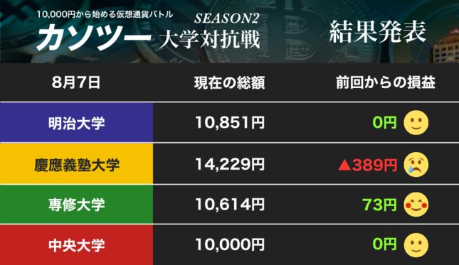 慶応大学、前週より下げてリップルをすべて売却