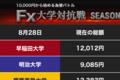 早大、慶大は足踏み 「安倍辞任ショック」で円高...... 影響はいかに?(1)【FX大学対抗戦 第19週】