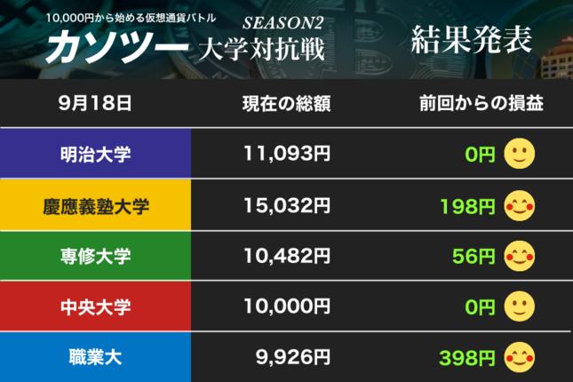 慶應大を負うのは、どこだ!