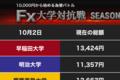 風雲急! 猛追する早大と明大が1000円超える利益(1)【FX大学対抗戦 第24週】