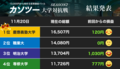 ビットコイン上昇に乗り、慶大が2連覇 猛追した明大、職業大、専修大及ばず(1)【カソツー大学対抗戦 第33週・最終回】