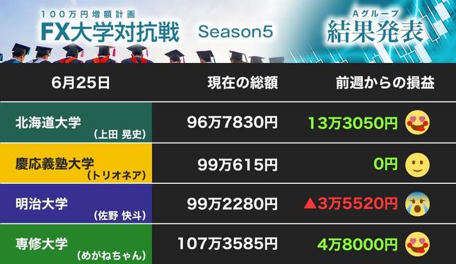 北海道大学が大きく躍進……