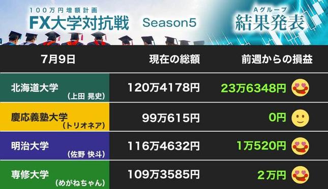 北海道大学が大勝! トップに立つ