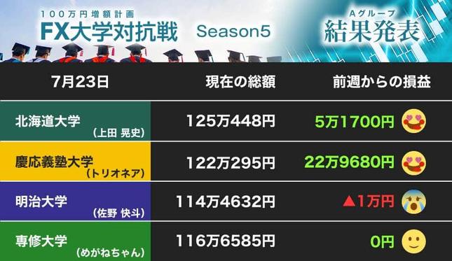 慶応義塾大学が大勝! 北海道大学を追う