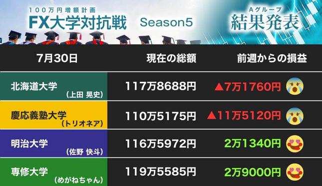 専修大学がトップ! 北海道大学と慶応義塾大学が後退……