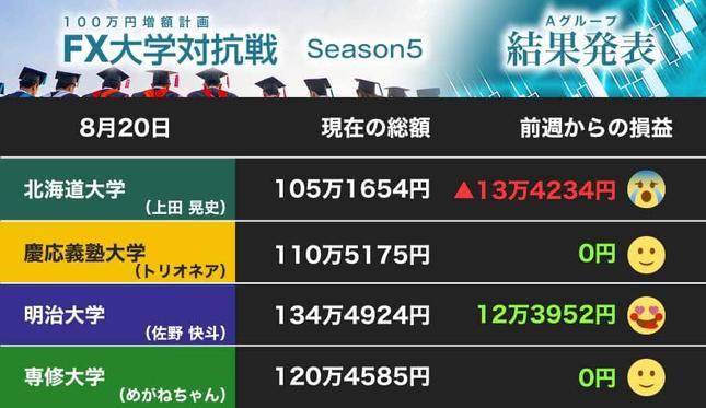 北海道大学が後退、明治大学は大勝!