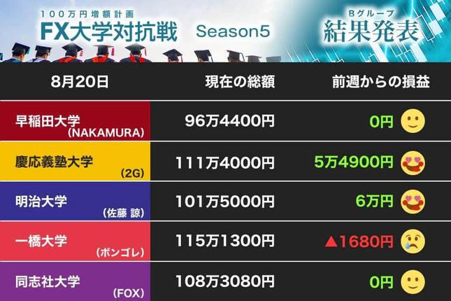 慶応義塾大学、一橋大学を猛追!